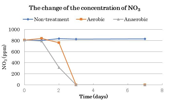 Kuro vs Nitrat